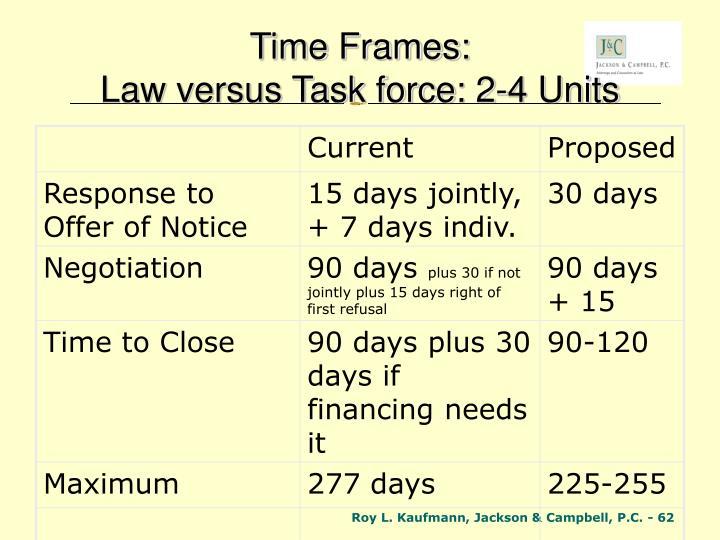 Time Frames: