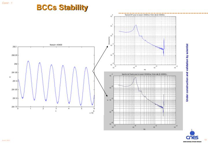BCCs Stability