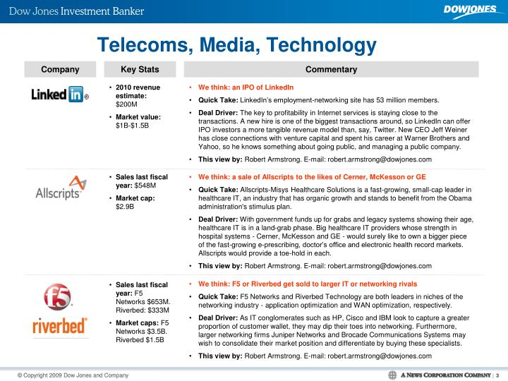 Telecoms media technology