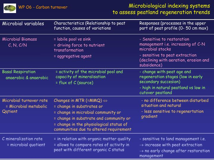 Microbiological indexing systems