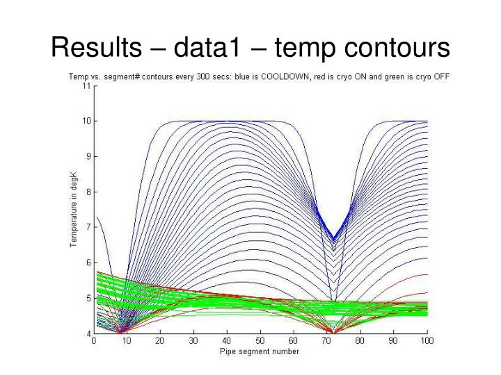 Results – data1 – temp contours
