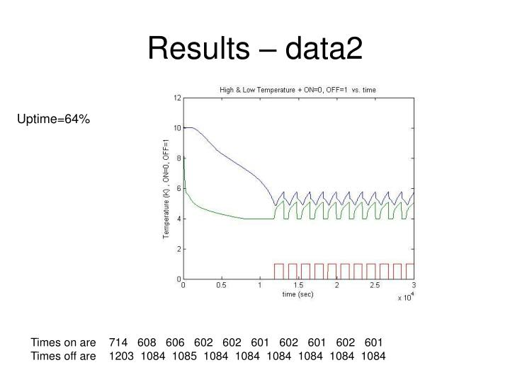 Results – data2