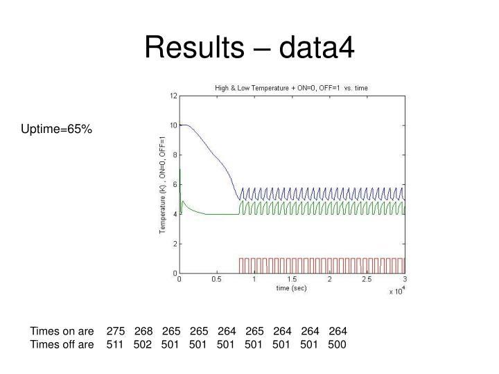 Results – data4
