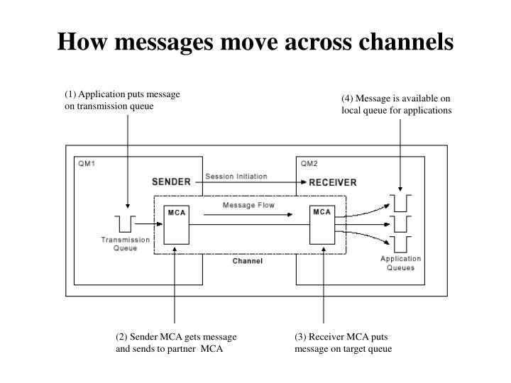 How messages move across channels