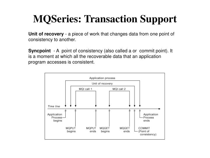 MQSeries: Transaction Support