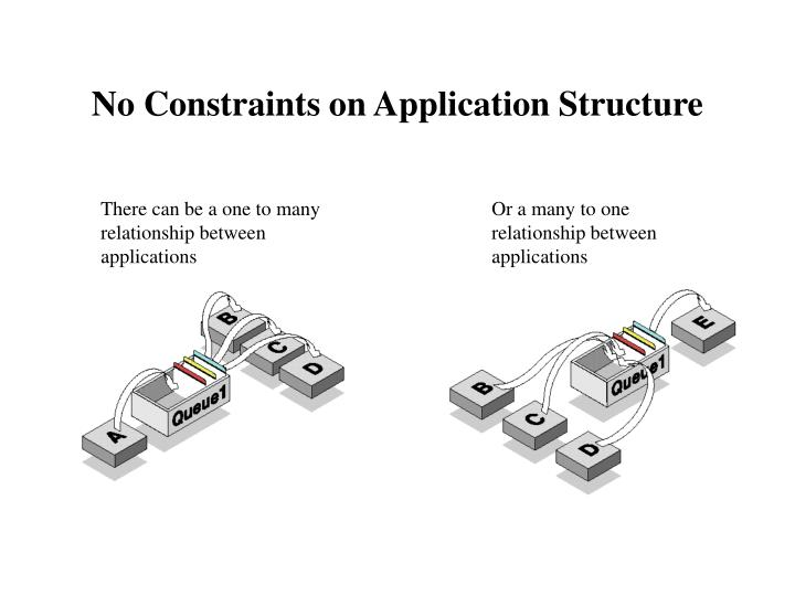 No Constraints on Application Structure