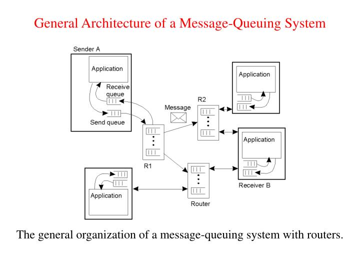 General Architecture of a Message-Queuing System