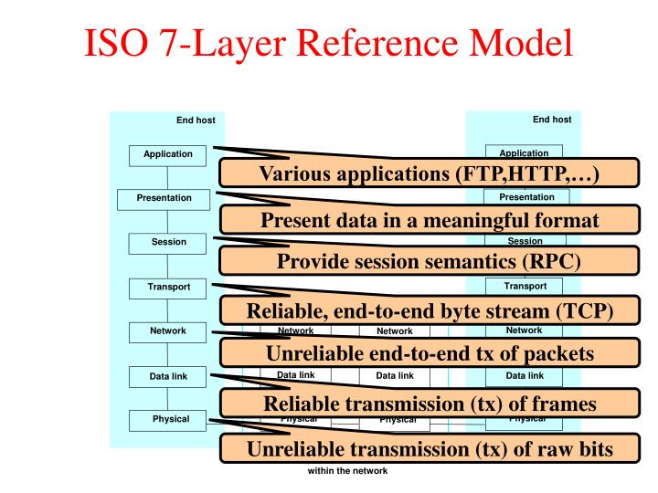 ISO 7-Layer Reference Model