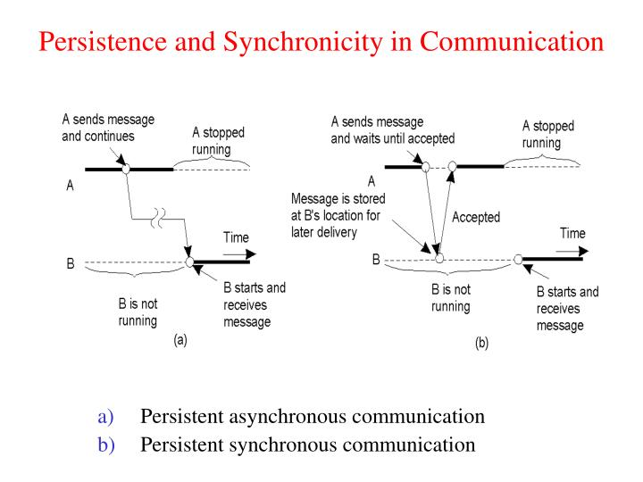 Persistence and Synchronicity in Communication