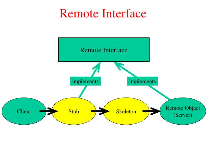 Remote Interface