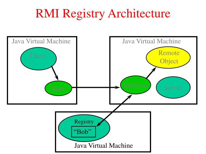 RMI Registry Architecture