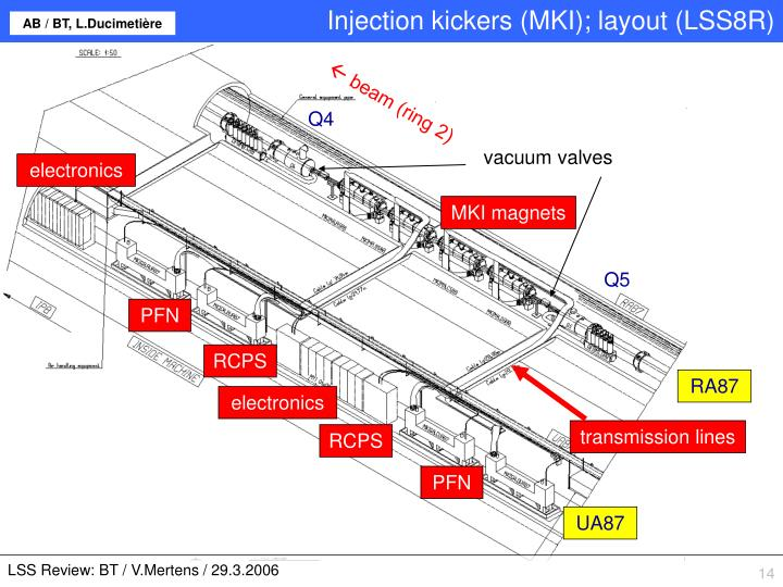 Injection kickers (MKI); layout (LSS8R)