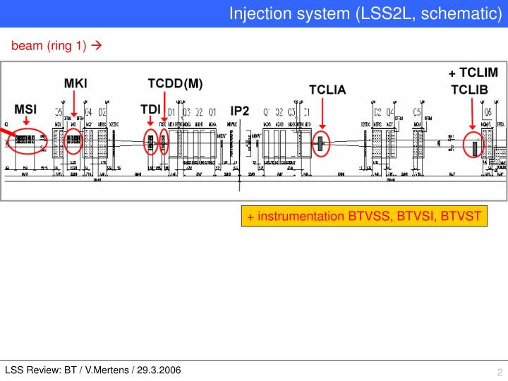 Injection system (LSS2L, schematic)