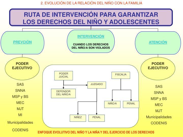 2. EVOLUCIÓN DE LA RELACIÓN DEL NIÑO CON LA FAMILIA