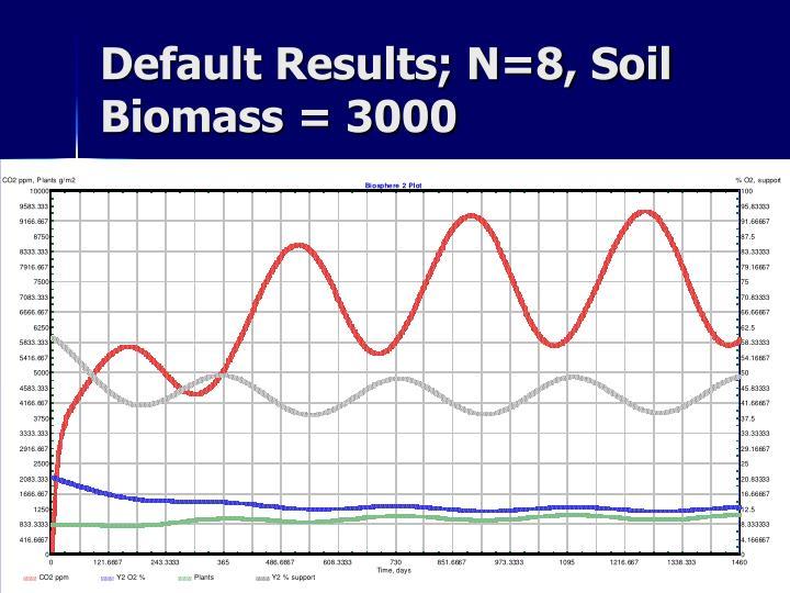 Default Results; N=8, Soil Biomass = 3000
