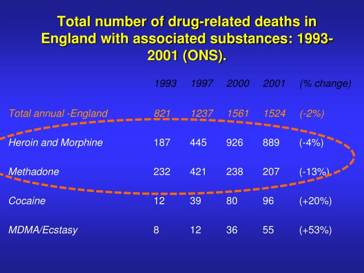Total number of drug-related deaths in England with associated substances: 1993-2001 (ONS).