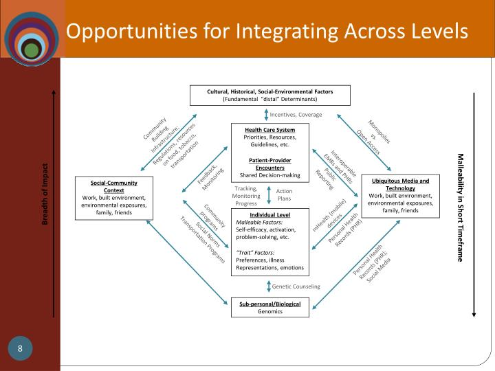 Opportunities for Integrating Across Levels