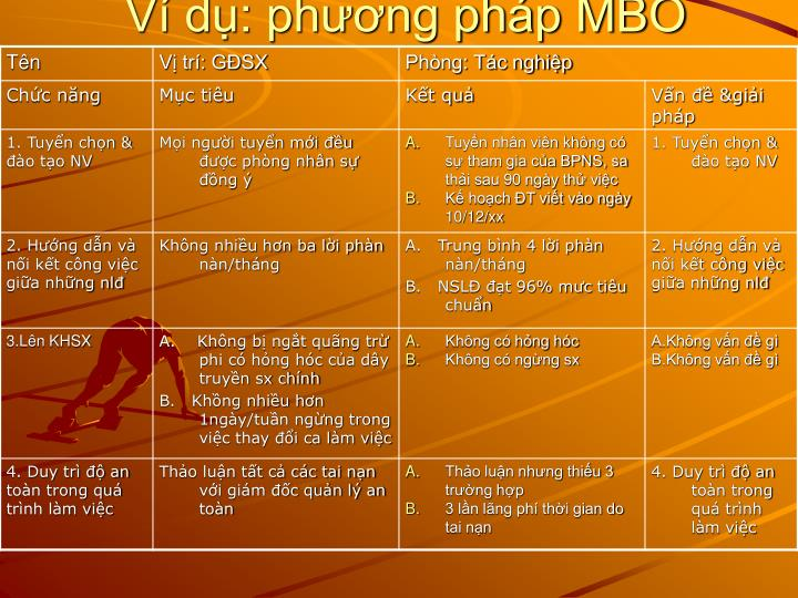 Ví dụ: phương pháp MBO