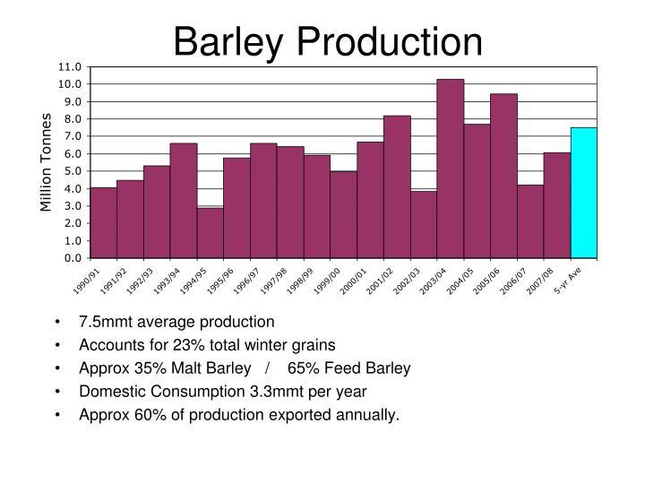 Barley Production