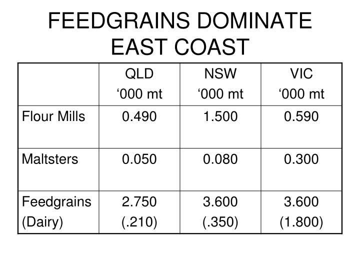 FEEDGRAINS DOMINATE EAST COAST