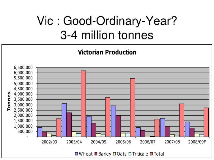 Vic : Good-Ordinary-Year?