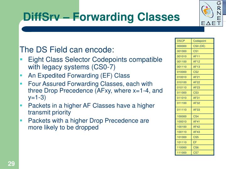 DiffSrv – Forwarding Classes