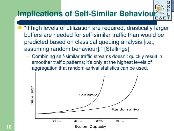Implications of Self-Similar Behaviour