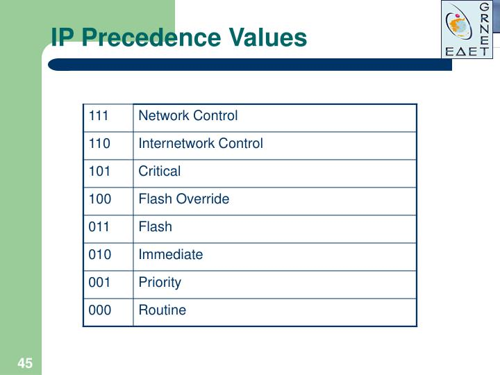 IP Precedence Values