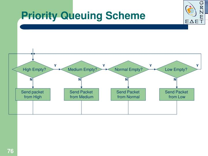 Priority Queuing Scheme