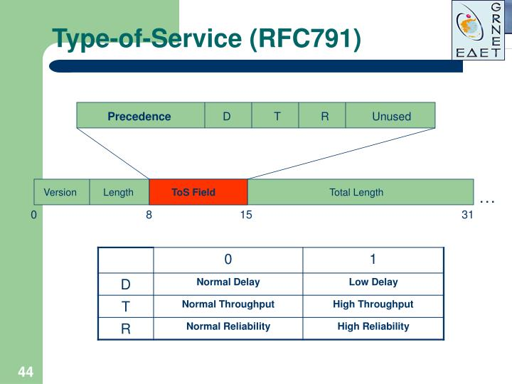 Type-of-Service (RFC791)