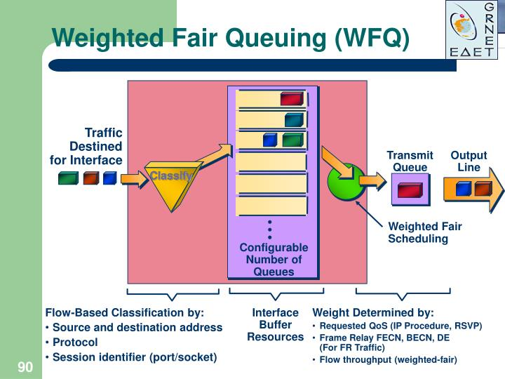 Weighted Fair Queuing (WFQ)