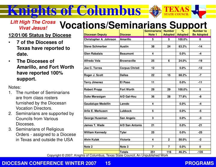 Vocations/Seminarians Support