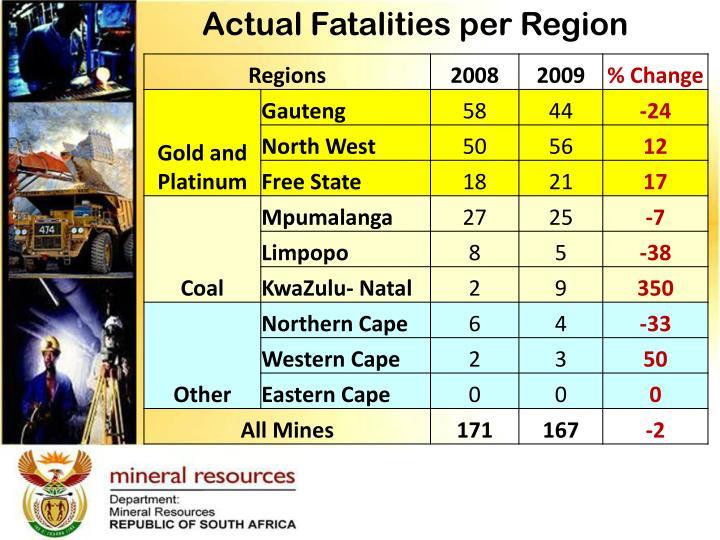 Actual Fatalities per Region