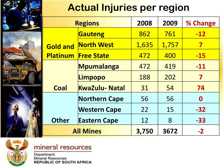 Actual Injuries per region