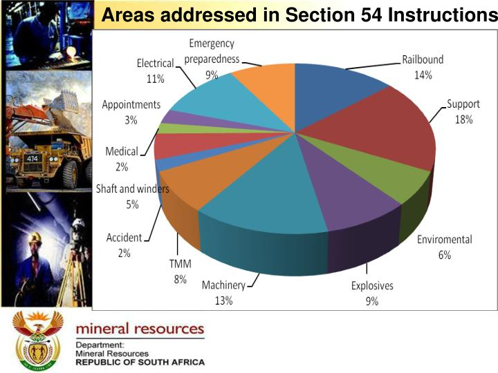 Areas addressed in Section 54 Instructions