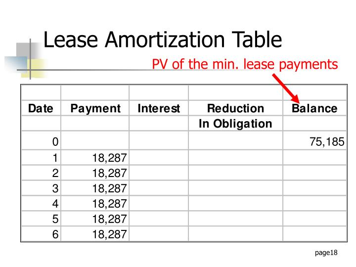 PV of the min. lease payments