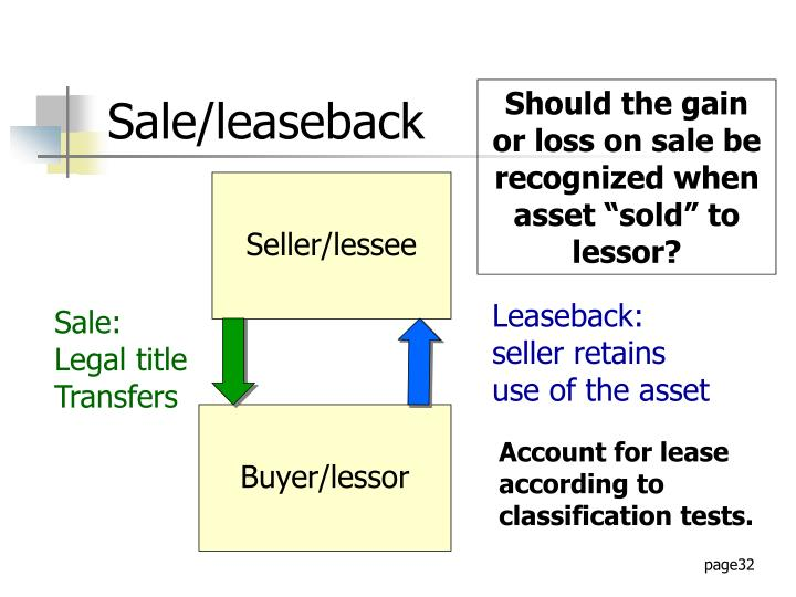 Leaseback: seller retains use of the asset