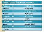 asean quality assurance network