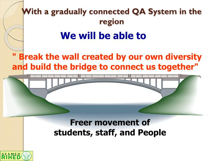 With a gradually connected QA System in the region
