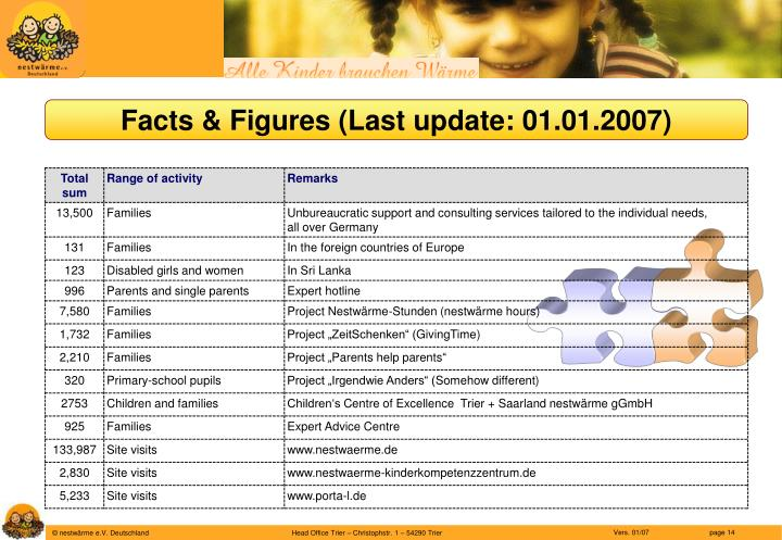 Facts & Figures (Last update: 01.01.2007)
