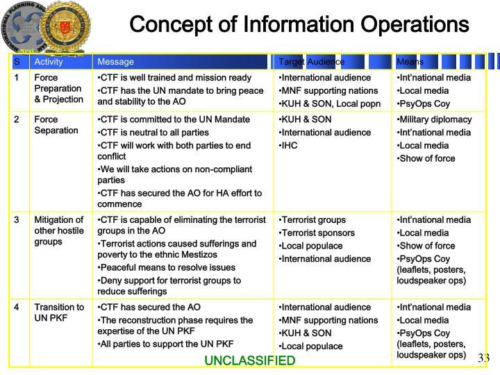 Concept of Information Operations