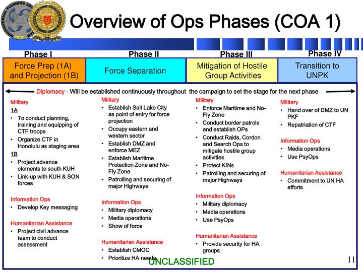 Overview of Ops Phases (COA 1)