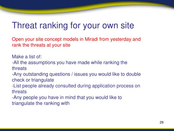 Threat ranking for your own site