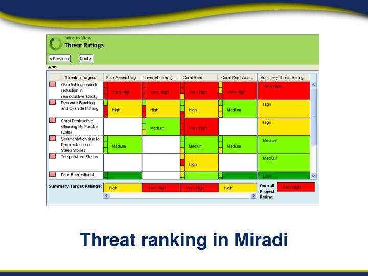 Threat ranking in Miradi