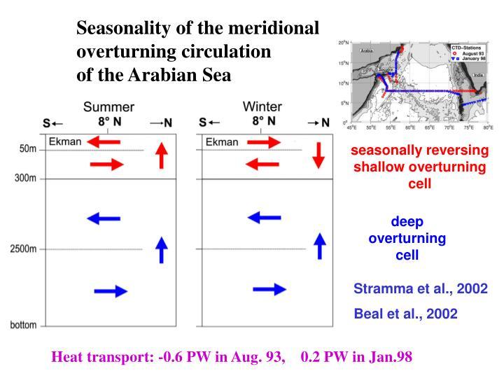 Seasonality of the meridional