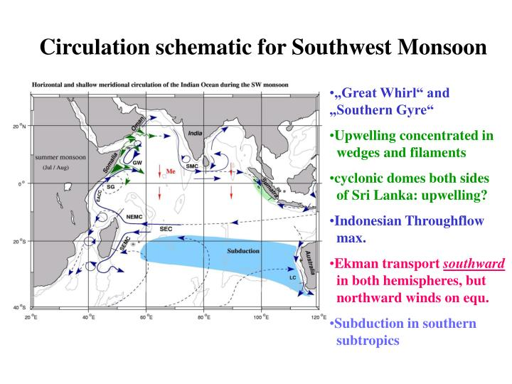 Circulation schematic for Southwest Monsoon