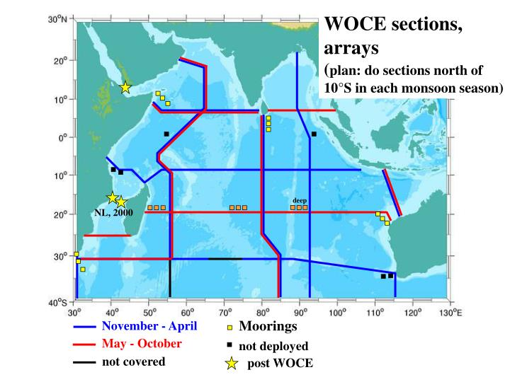 WOCE sections, arrays
