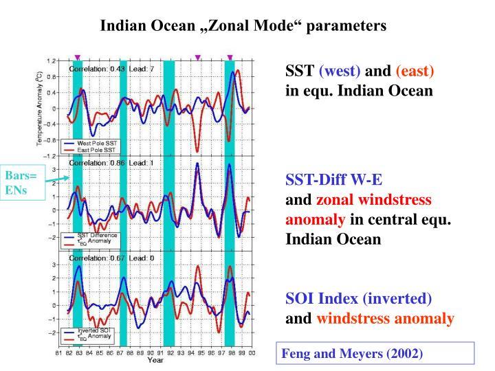 """Indian Ocean """"Zonal Mode"""" parameters"""