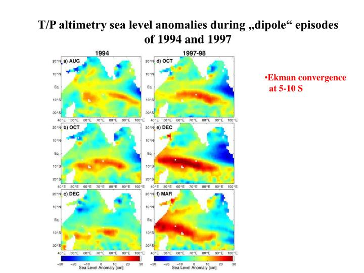 """T/P altimetry sea level anomalies during """"dipole"""" episodes of 1994 and 1997"""