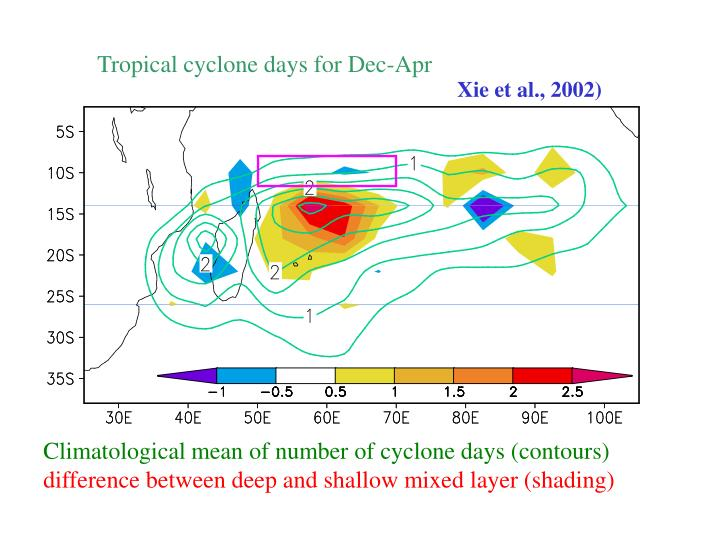 Tropical cyclone days for Dec-Apr